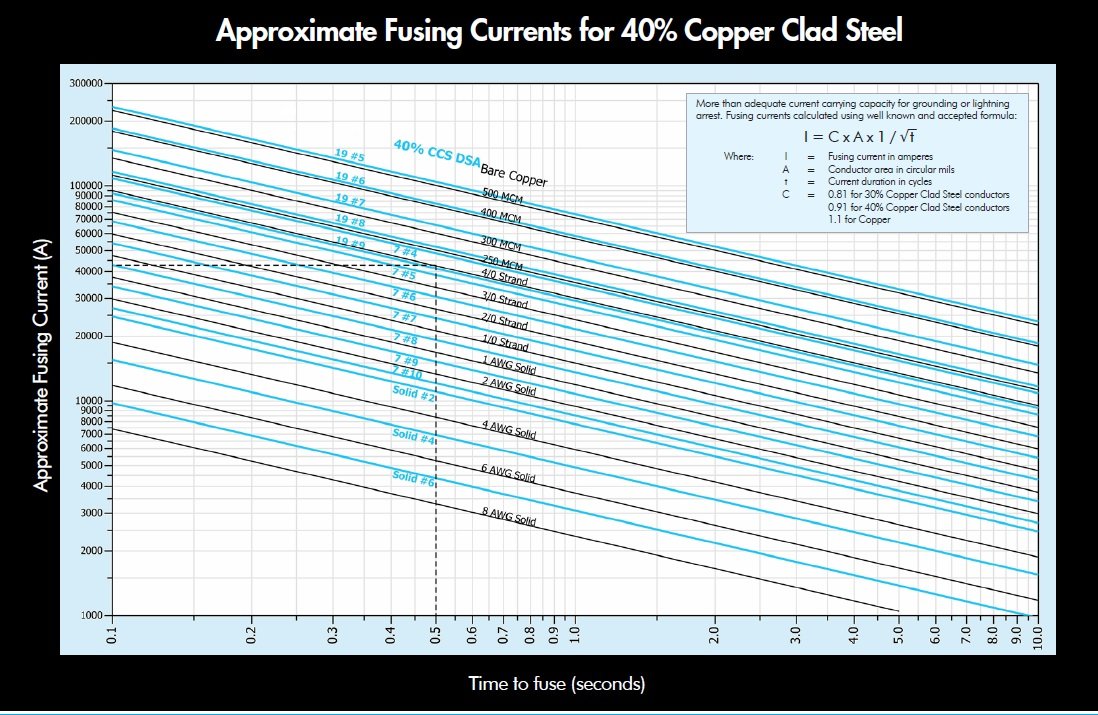 Proper product sizing diameter comparison for copper equivalent the chart greentooth Image collections